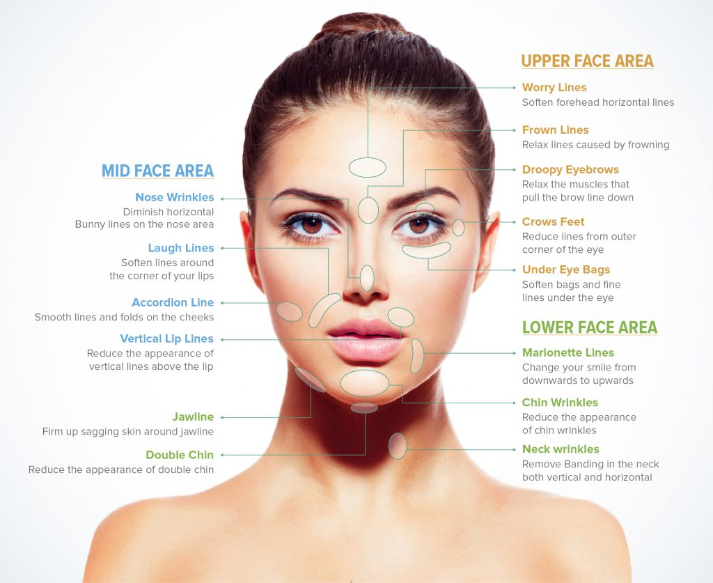 Face and neck areas for cosmetic improvement